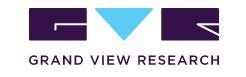 世界の市場調査会社Grand View Research
