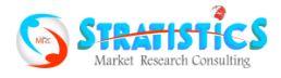 グローバル市場調査会社Stratistics MRC
